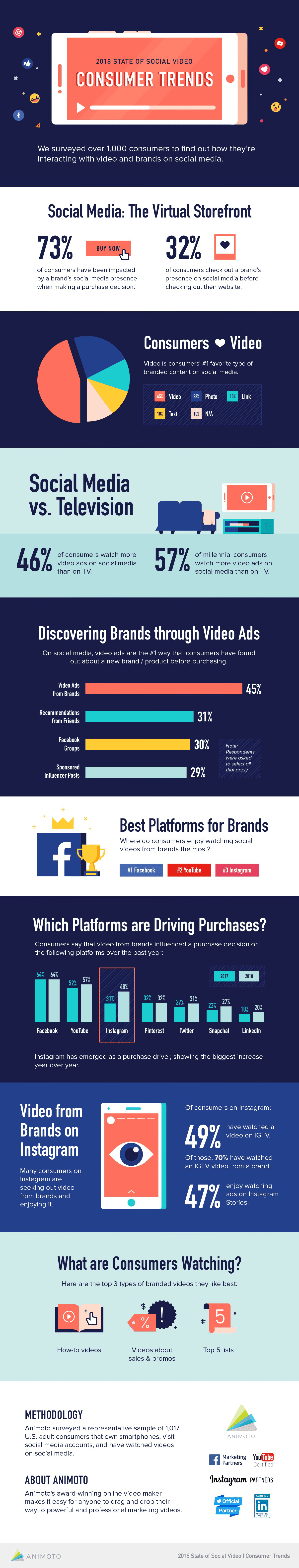 2018 State of Social Media Videos: Consumer Trends (Infographic)