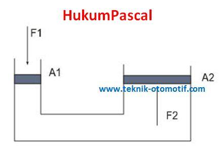 Hukum pascal pada sistem rem hidrolik beserta perhitungannya untuk lebih jelasnya tentang hukum pascal maka perhatikan gambar di bawah ini ccuart Gallery