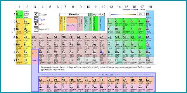 Ο περιοδικός πίνακας  χημικών στοιχείων  σε  ένα υπέροχο διαδραστικό πίνακα