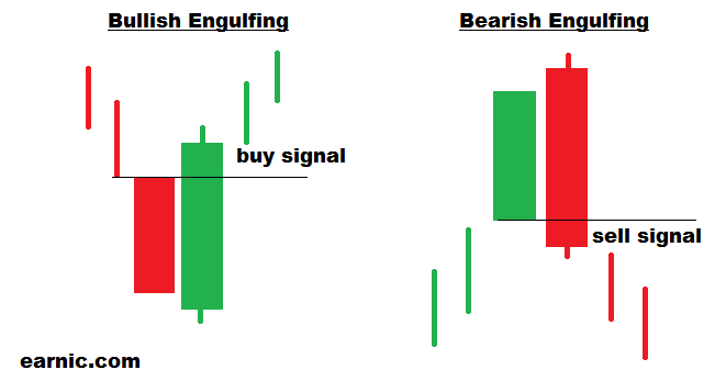 3+Bullish-Engulfing-and-Bearish-Engulfing-Candlestick.png