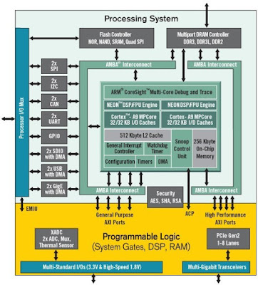 Xilinx Zynq Overview