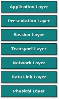 OSI-model-jaringan-komputer