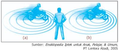 Efek Doppler Pada Gelombang Bunyi Rumus Contoh Soal Jawaban Animasi Fisika