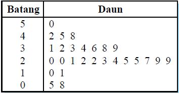 Statistika penyajian data konsep matematika koma dari pengertian ini berarti diagram batang daun cocok digunakan untuk data yang besarnya sampai puluhan saja contoh buatlah diagaram batang daun dari ccuart Images