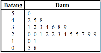 Statistika : Penyajian Data  Konsep Matematika (KoMa)