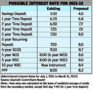 Post office savings deposits to earn higher interest sa post - Post office savings rates ...