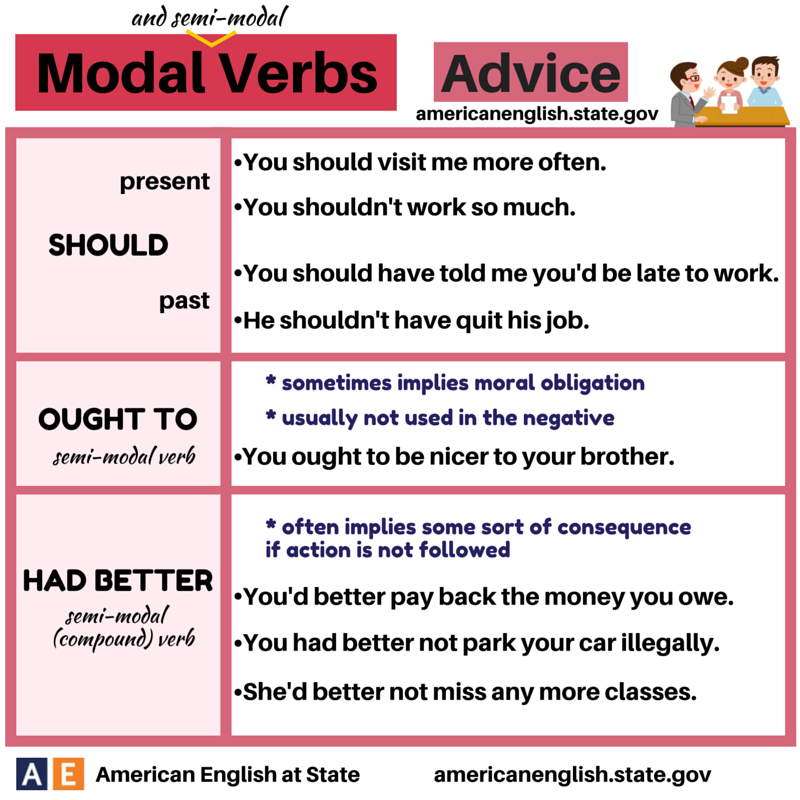 modal auxiliary verbs of probability Modal auxiliary marginal modals - download as word doc (doc / docx), pdf file  now think modal verbs of probability uploaded by angel angeleri-priftis.