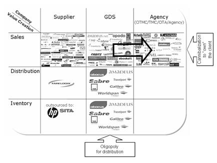 GDS and players in the value creation segment