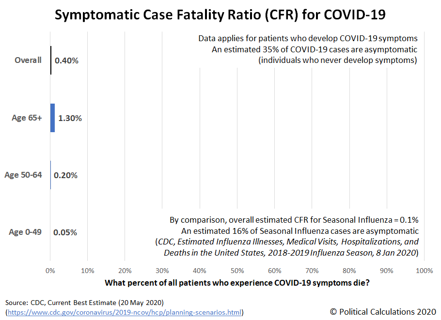 Symptomatic Case Fatality Ratio (CFR) for COVID-19