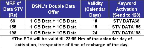 Diwali special double data offer for Prepaid users