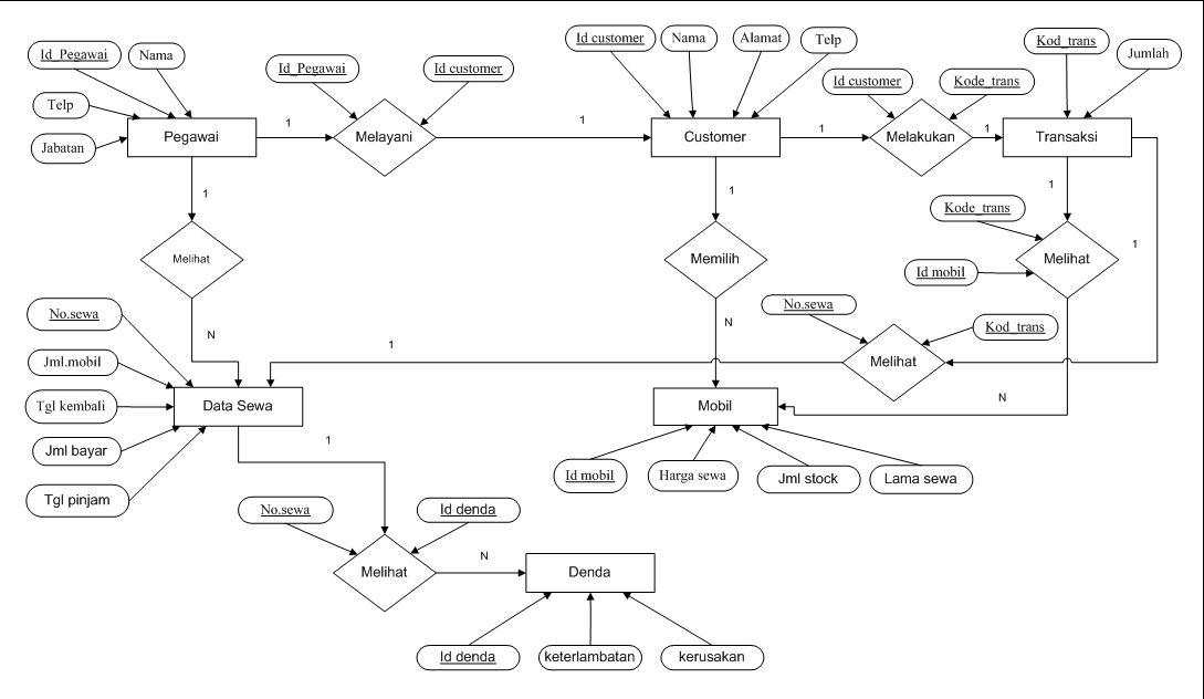 Pengertian dan Simbol-Simbol Entity Relational Diagram ...