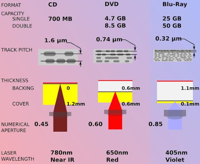 Diferenças de tecnologia e capacidade entre Blu-Ray, DVD e CD
