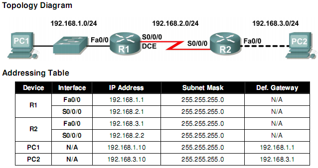 Lab 6 7 5 subnet and router configuration