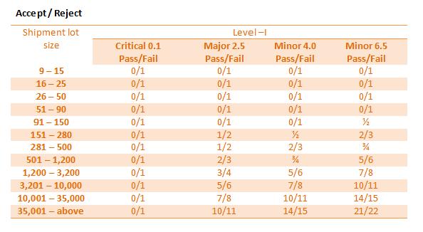 AQL Chart-3