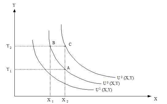 Kurva indiferen untuk konsumsi X dan Y