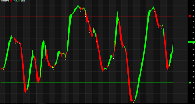 Modified Stochastic Overbought Oversold Zone