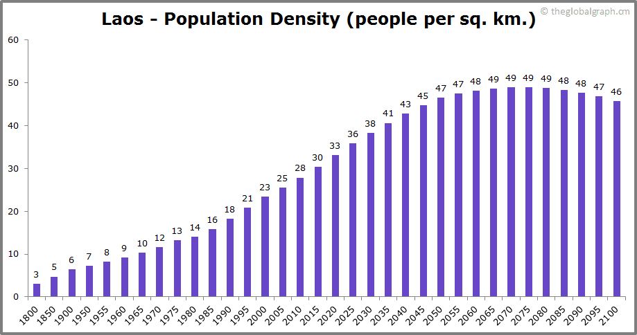 Laos  Population Density (people per sq. km.)