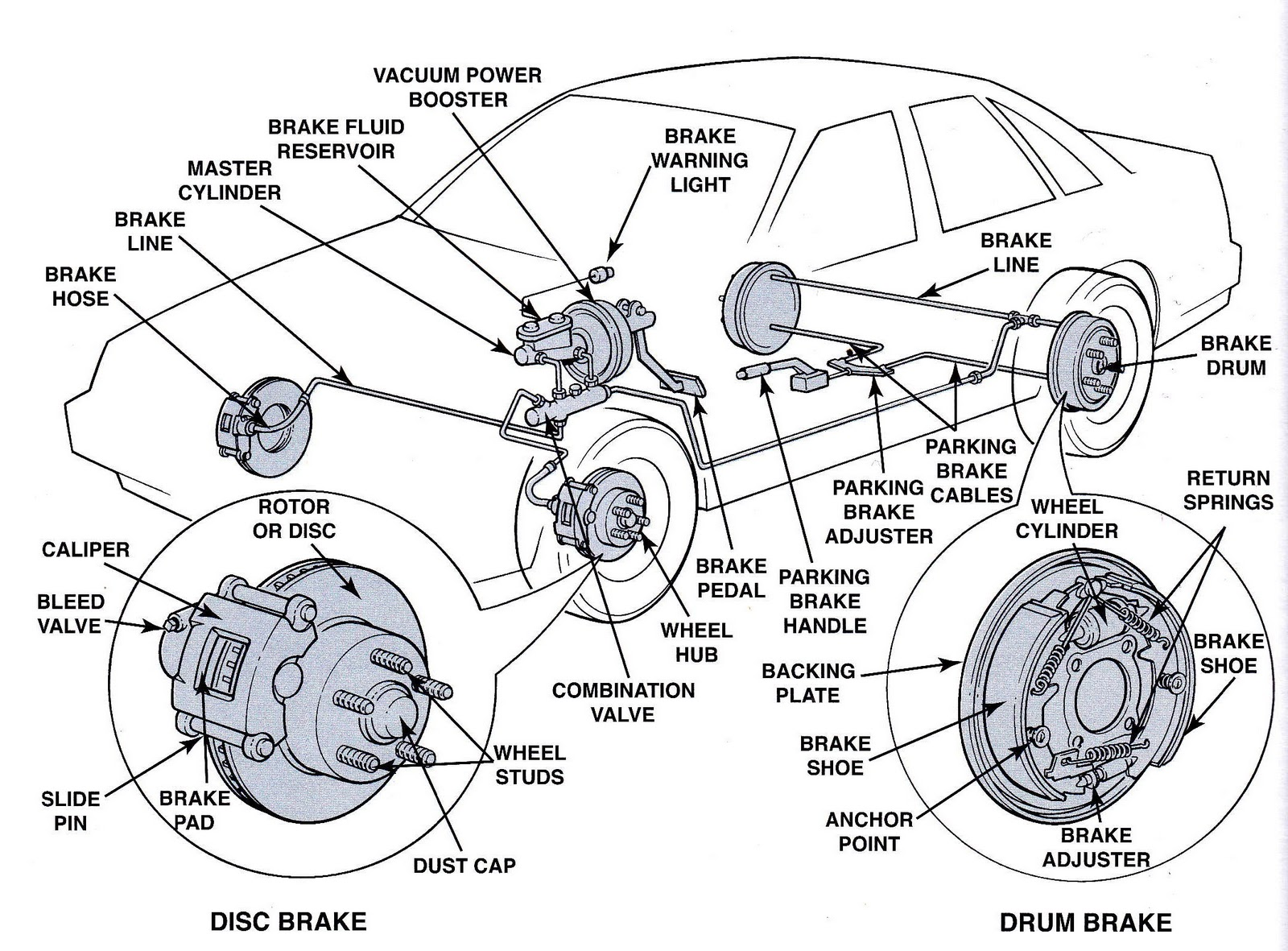 car brakes diagram passenger car brake system