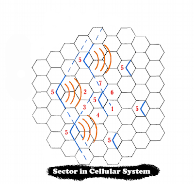 Cell-Sectoring-concept-in-cellular-system