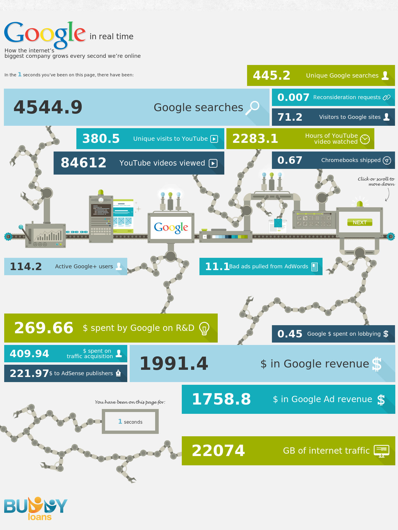 fascinating Googleplus and Google stats, you should know about. How Fast Google Make the Big Bucks? An Infographic Answer