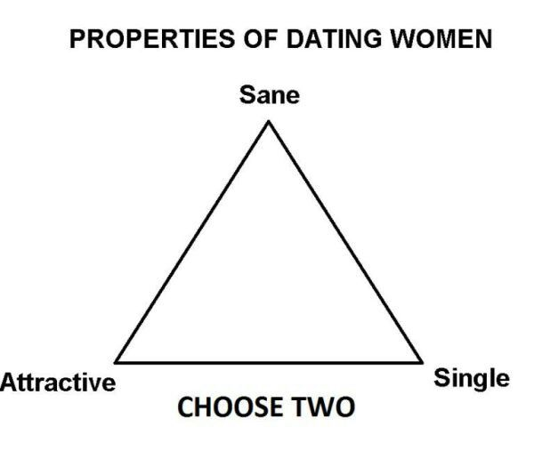 Funny properties of dating women picture