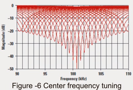 center frequency tuning