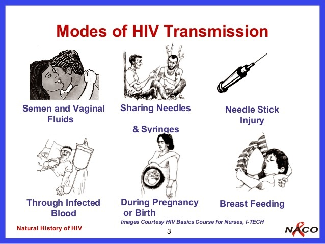 Transmission Symptoms And Signs Of AIDS Health And Disease