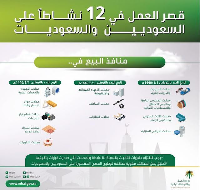 تعرف علي ال12 مهنة الممنوعة على الوافدين العمل بها في المملكة العربية السعودية
