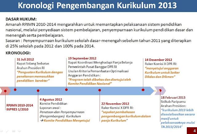 Kronologi Pengembangan Kurikulum 2013