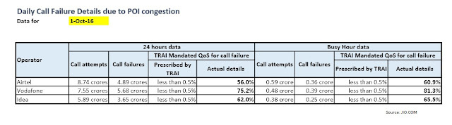 Call Failure Details for 1 oct 2016