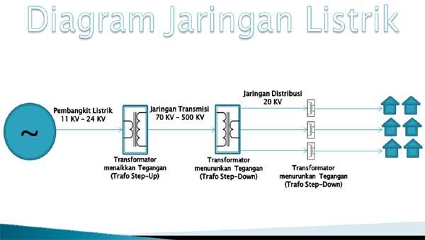 Tegangan listrik pada jaringan transmisi dan distribusi tempat berapa besar tegangan listrik jaringan transmisi dan distribusi ccuart Choice Image
