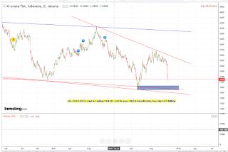 Target koreksi saham EXCL