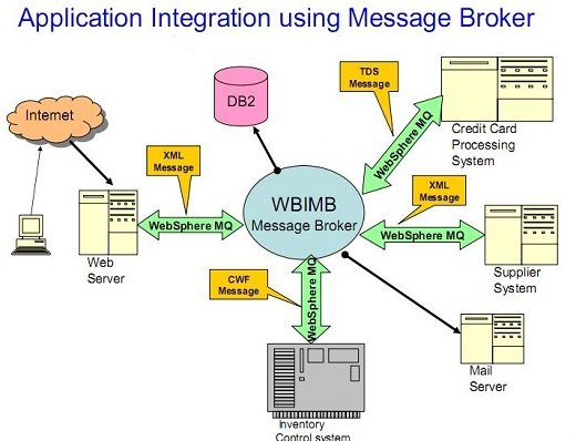 Webshpere Message Broker