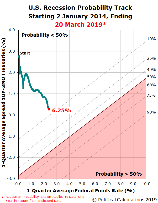 U.S. Recession Probability Track Starting 2 January 2014, Ending 20 March 2 2019