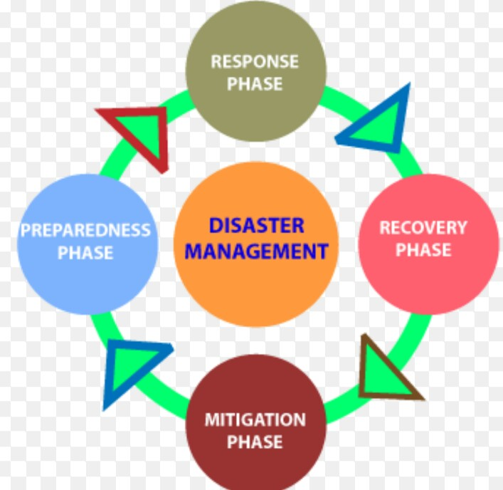 management of mitigation after a calamity essay
