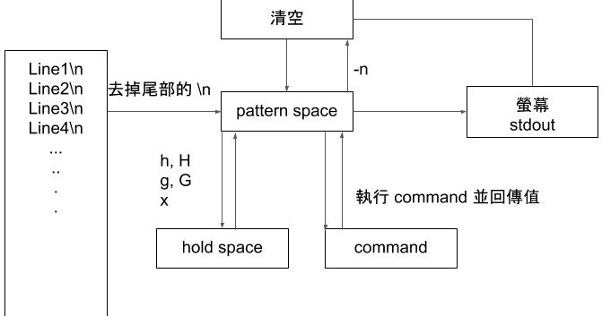 linux文字修改大師-sed-01-基本介紹