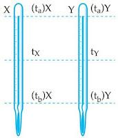 Kumpulan Contoh Soal Konversi Satuan Suhu (Celcius, Reamur, Fahrenheit dan Kelvin) Beserta Pembahasannya