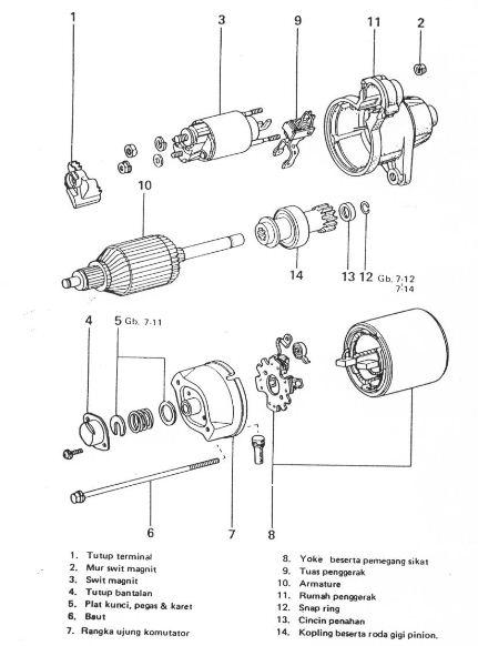 Nama Komponen – Komponen Motor Stater Beserta Fungsinya