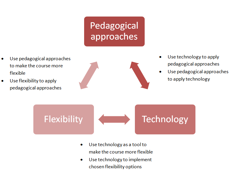 Technology Is Not Just A Tool It Can Give Learners A: Xander's Educational Design Blog: All Together