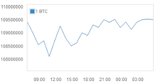 Prediksi harga bitcoin hari ini terbaru dan terupdate
