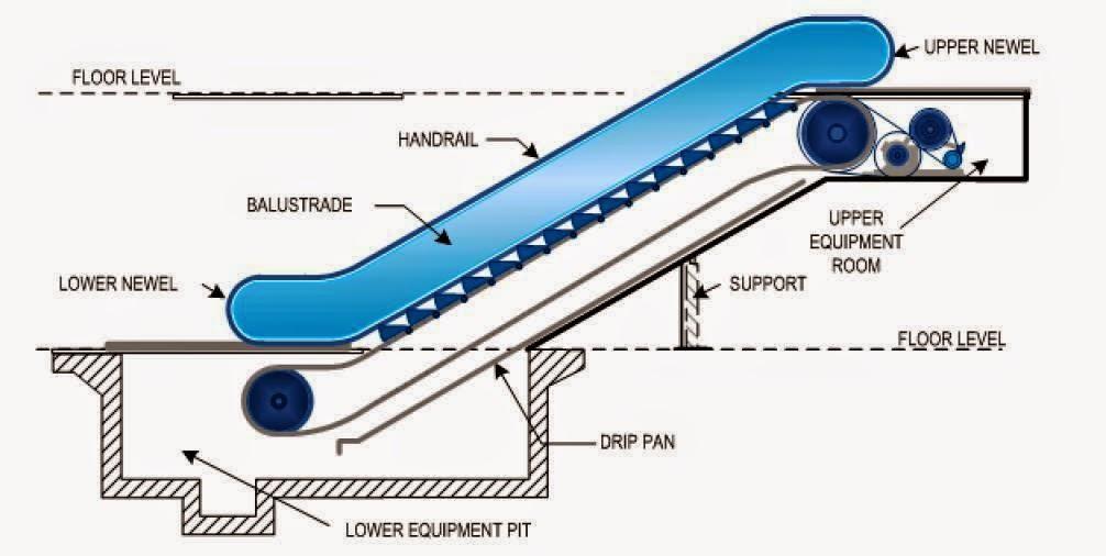Basic Components Of Escalators Eee Community