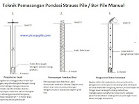 Teknik Kerja Strauss Pile/Bor Pile Manual Yang Benar