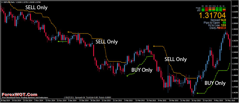 Forex-Trend-Filter-BBands-Stop