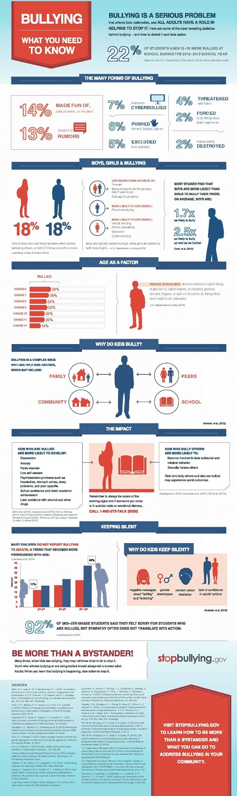 https://www.stopbullying.gov/image-gallery/what-you-need-to-know-infographic.html