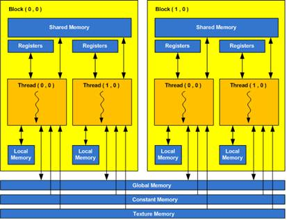 CUDA Programming: Shared Memory and Synchronization in CUDA Programming