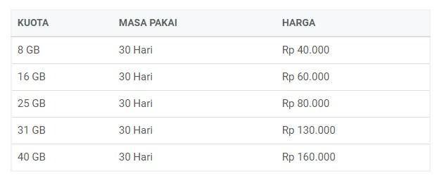 Paket Internet Termurah Voucher Inject Combo Indosat