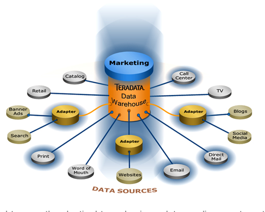 data warehouse case study teradata magazine Data warehousing : data warehousing is combining data from multiple and usually varied sources into one comprehensive and easily manipulated database common accessing systems of data warehousing include queries, analysis and reporting.