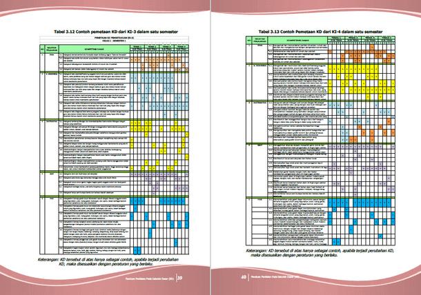 Contoh Pemetaan KD dan KI sesuai Panduan Penilaian untuk Sekolah Dasar