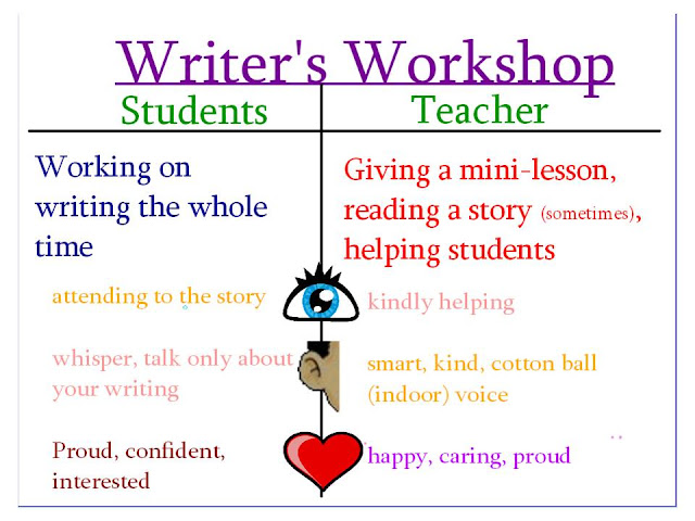 smart essay writers workshop