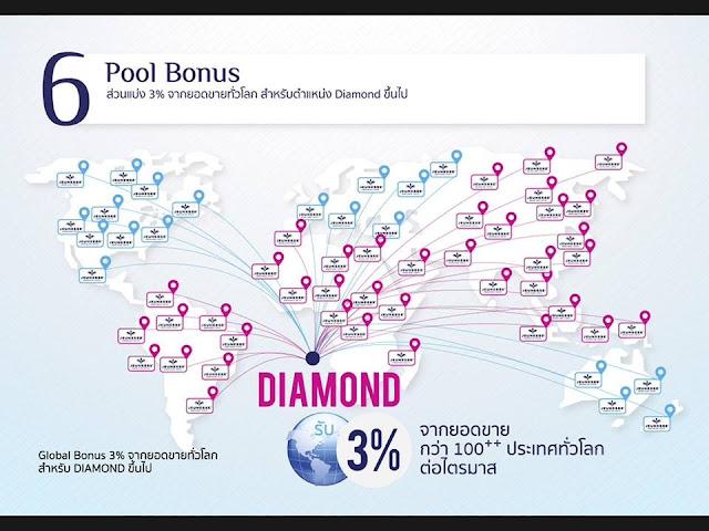 Pool รายได้จากเปอร์เซ็นยอดขายทั่วโลกจ่าย3%